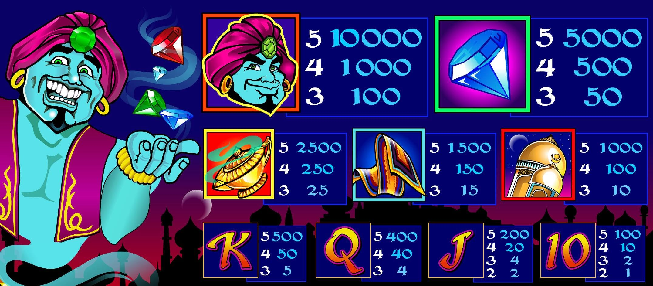 In-Depth Review: Genie's Gems might be shiny and bright, but